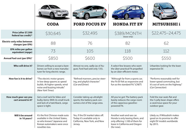 electric car comparison chart car interior design. Black Bedroom Furniture Sets. Home Design Ideas