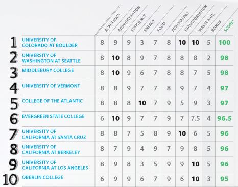 Top American Universities >> Cool Schools September October 2009 Sierra Magazine Sierra Club